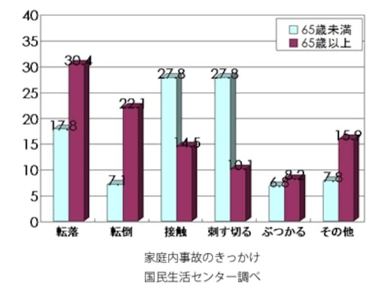 高齢者の事故のきっかけで多いのは転落そして転倒。若い人でも転落は上位にきている(家庭内事故のきっかけ/国民生活センター調べ)