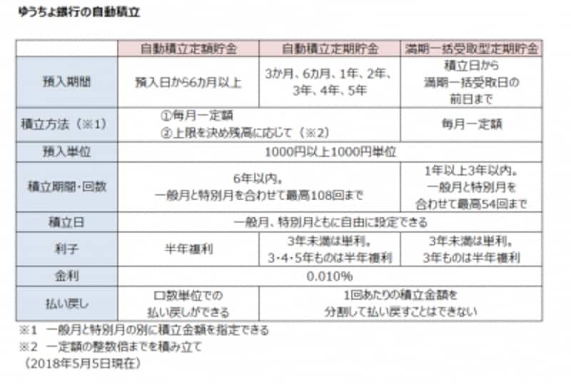 ゆうちょ銀行の自動積立定期貯金