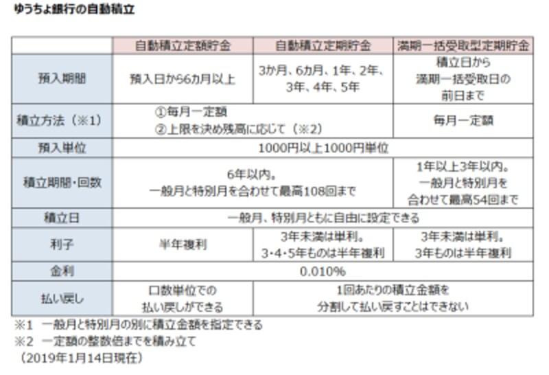 ゆうちょ銀行の自動積立2019