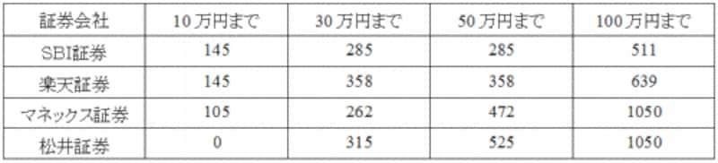 ネット証券の日本株の手数料例(単位:円)