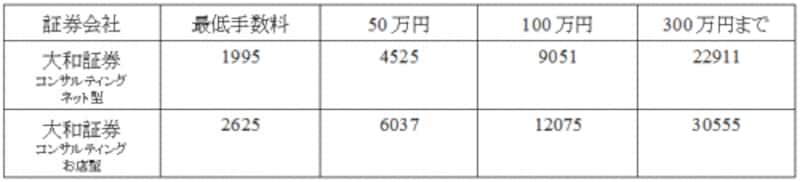総合証券の日本株の手数料例(単位:円)