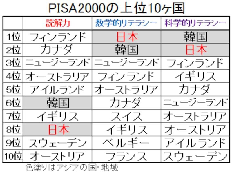 PISA2000の上位10ヶ国。数学的リテラシーで世界トップだった。