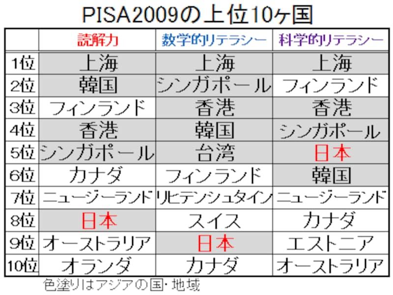 PISA2009の上位10ヶ国。日本は、3領域ともベスト10入り。