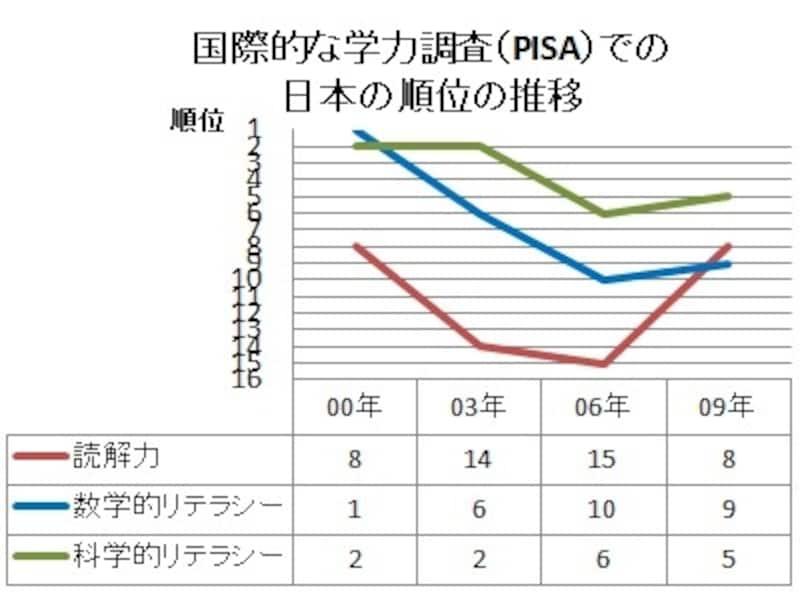 PISAでの日本の順位の推移。いずれの領域も2006年の結果は過去最低の順位。