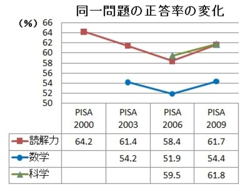 同一問題の正答率の変化。順位だけでなく正答率も2006年が過去最低だった。