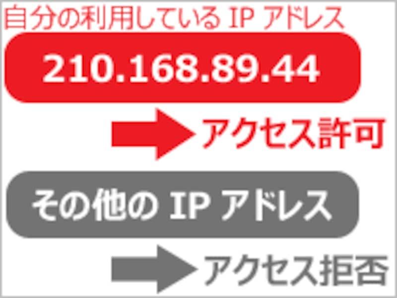 指定のIPアドレスからのアクセスだけを許可して、それ以外からのアクセスは拒否する。
