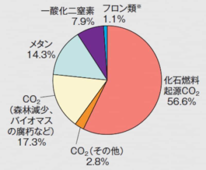 人為起源温室効果ガス総排出量に占めるガス別排出量