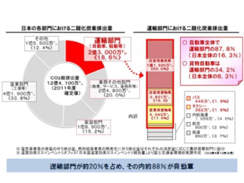 日本の各部門におけるCO2排出量