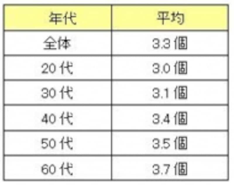 表1:趣味の個数平均(年代別)