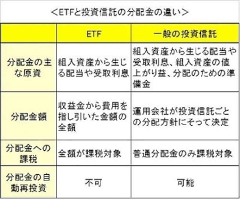 ETFの分配金は株式の配当と基本的に扱いは同じ(クリックで拡大)