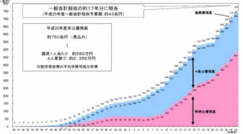 公債残高の推移(出典:財務省ホームページ)