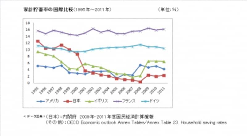 家計貯蓄率の国際比較