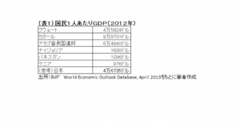 1人あたりGDPが1000ドル前後の国から、日本を上回る国まで