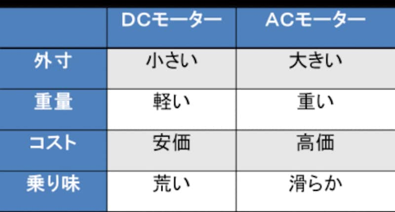 (図)DCモーターとACモーターの違い