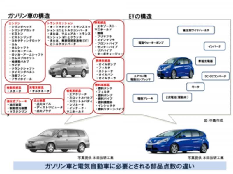 ガソリン車と電気自動車に必要とされる部品点数の違い