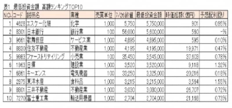 最低投資金額undefined高額ランキングTOP10