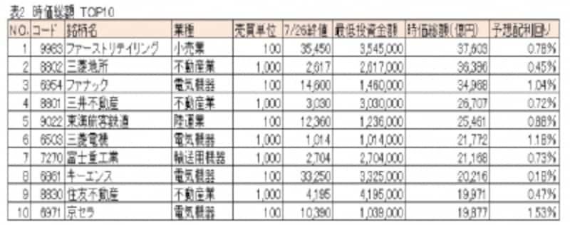 最低投資金額undefined時価総額TOP10
