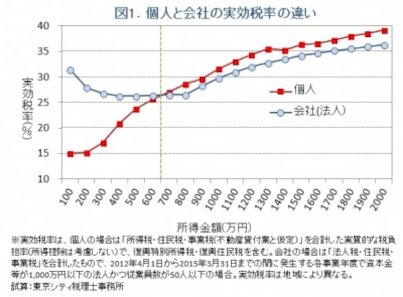 個人と法人の実効税率の違いグラフ