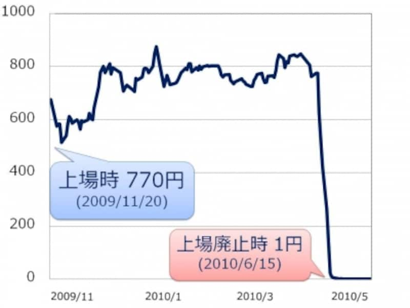 【図undefinedエフオーアイの株価】