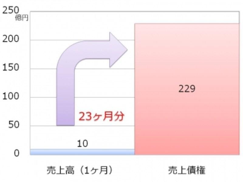 【図undefinedエフオーアイの売上債権回転期間】