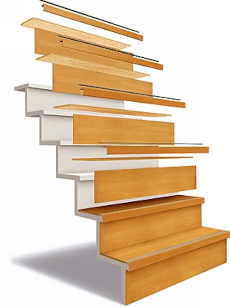 リフォーム用階段部材は、段板+蹴込み板+段鼻と3種類の部材を組み合わせて上から張っていく(パナソニック)