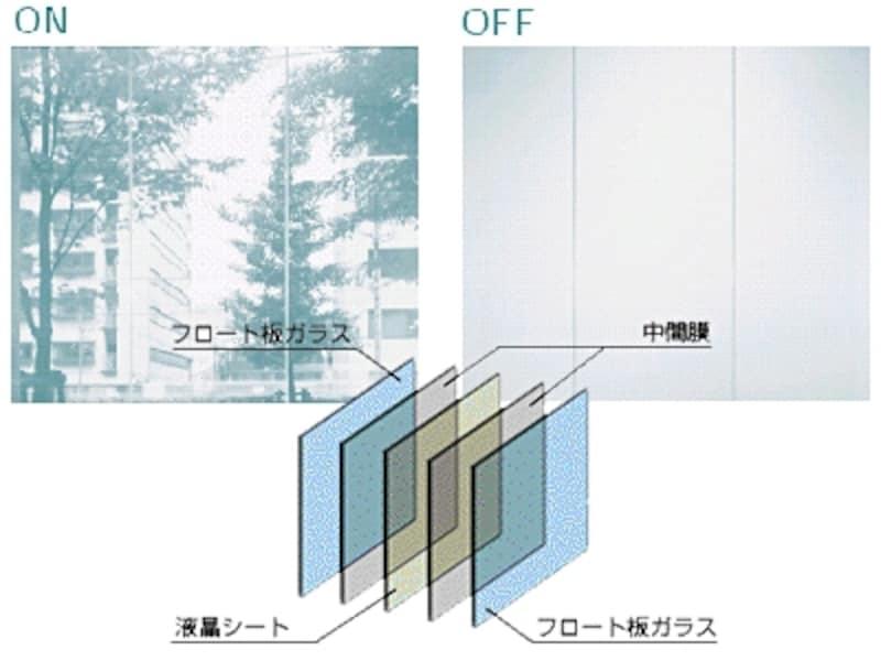 スイッチONで透明、OFFで不透明。合わせガラスなので安全性が高い(瞬間調光ガラス/日本板硝子)