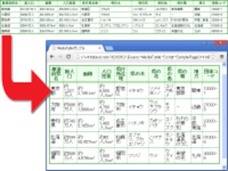 列数の多い表を、横幅の狭いウインドウで閲覧すると、列の横幅が狭くなって読みにくくなる。