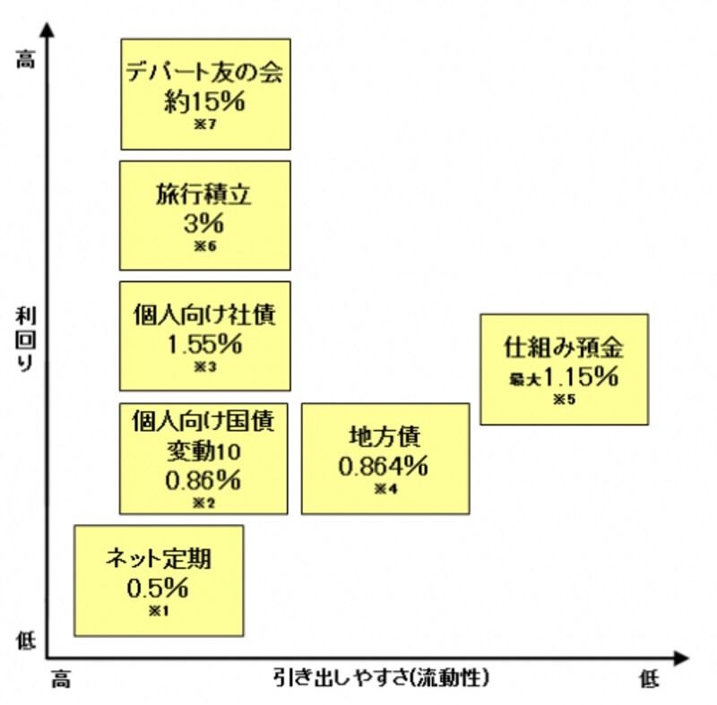 10万円の主な預け先一覧