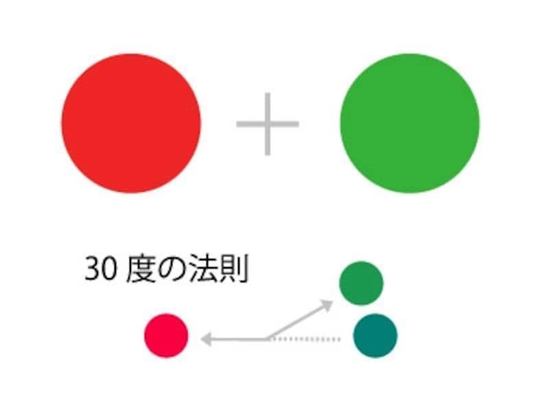 補色±30度の法則