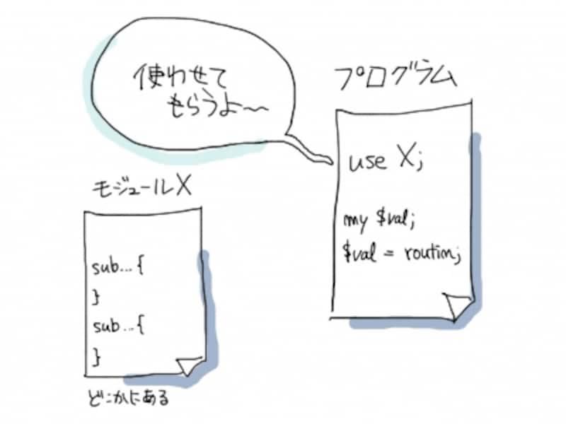 Perlモジュールの使い方
