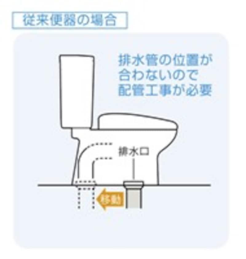 図:従来便器の場合