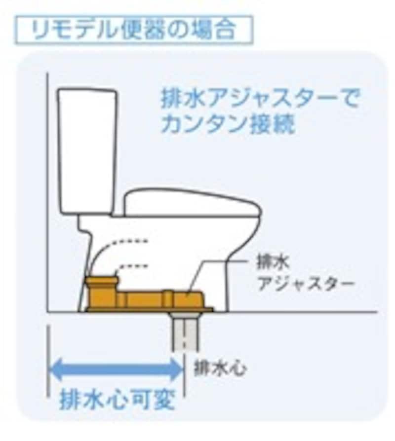 図:リモデル便器の場合