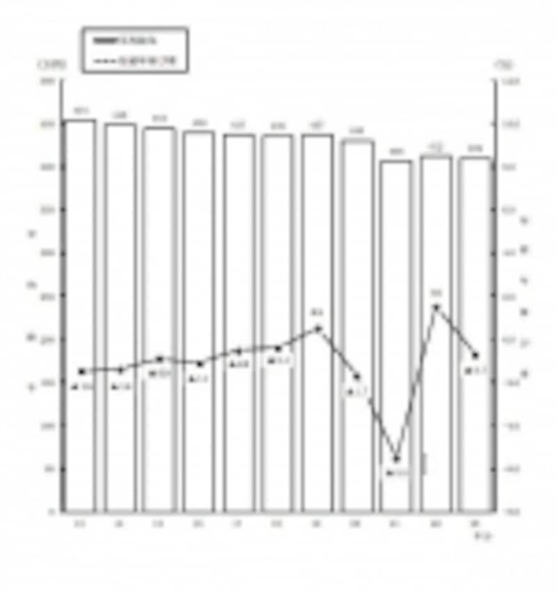 近年の民間給与の平均額の推移(国税庁資料より)