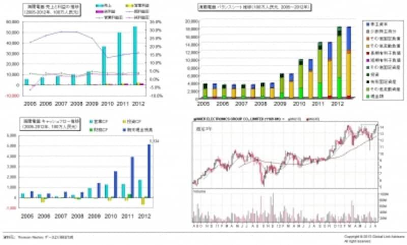 海爾電器の財務グラフと週足3年チャート