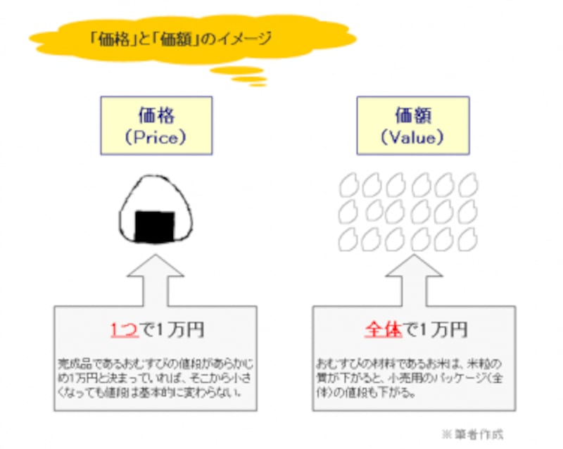 価格と価額のイメージ