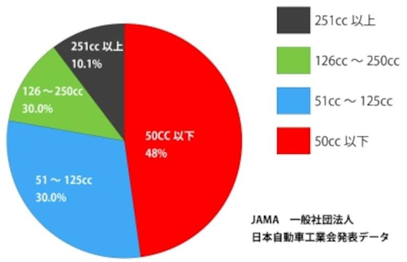 二輪車販売データ2016年