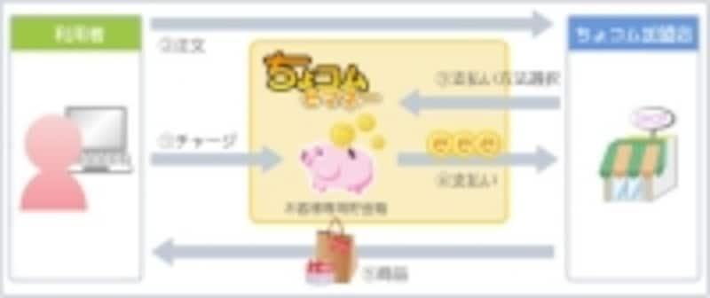 専用の貯金箱に、ちょコムeマネーをチャージ(購入)してショッピングに利用できる