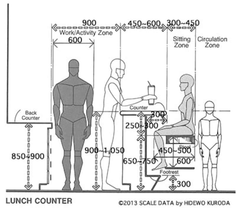 counter scale