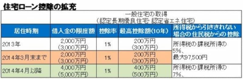 住宅ローン控除の改正(消費税増税前後の比較)
