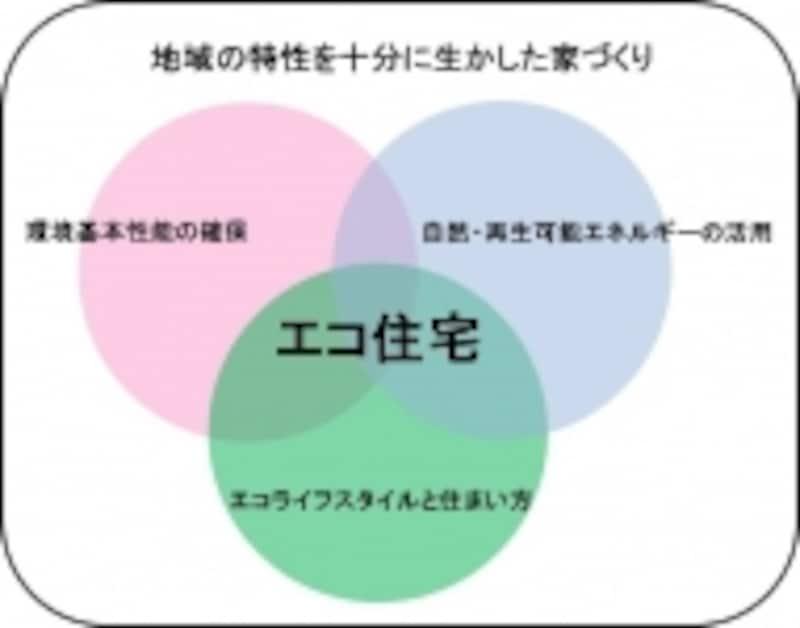 エコハウスには3つのテーマとプラスワンが必要。
