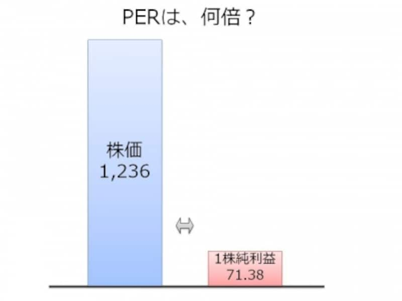 【図1undefined株価とEPS、PERの関係】