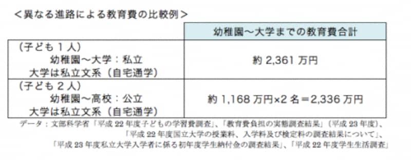 異なる進路による教育費の比較例