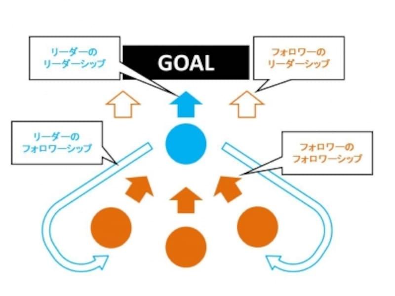 組織を構成する4つのアクション