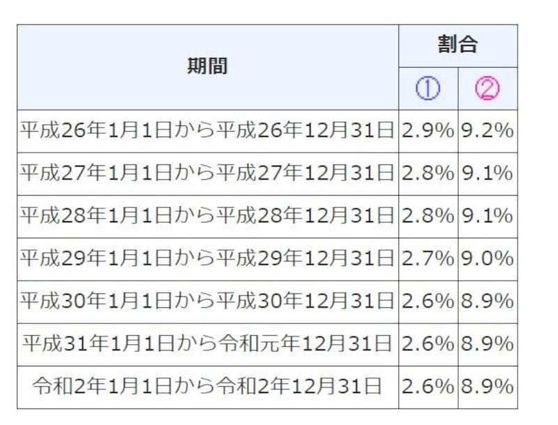 平成26年以降の延滞割合の推移 (出典:国税庁ホームページより)