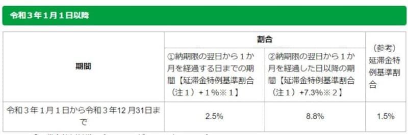 令和3年にかかる特例基準割合 (出典:東京都主税局 資料より)