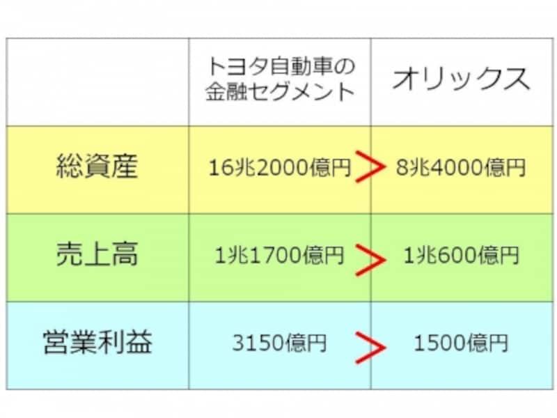 【図1undefinedトヨタ自動車の金融セグメントとオリックスの比較】