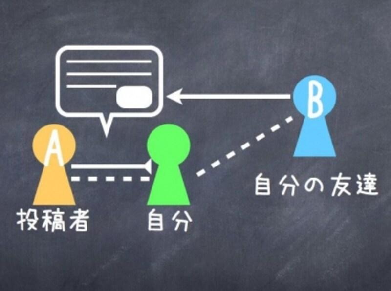 タグ付けされたときのイメージ。AさんとBさんは友達関係にないが、Aさんが自分をタグ付けして投稿すると、Bさんも見ることができてしまう