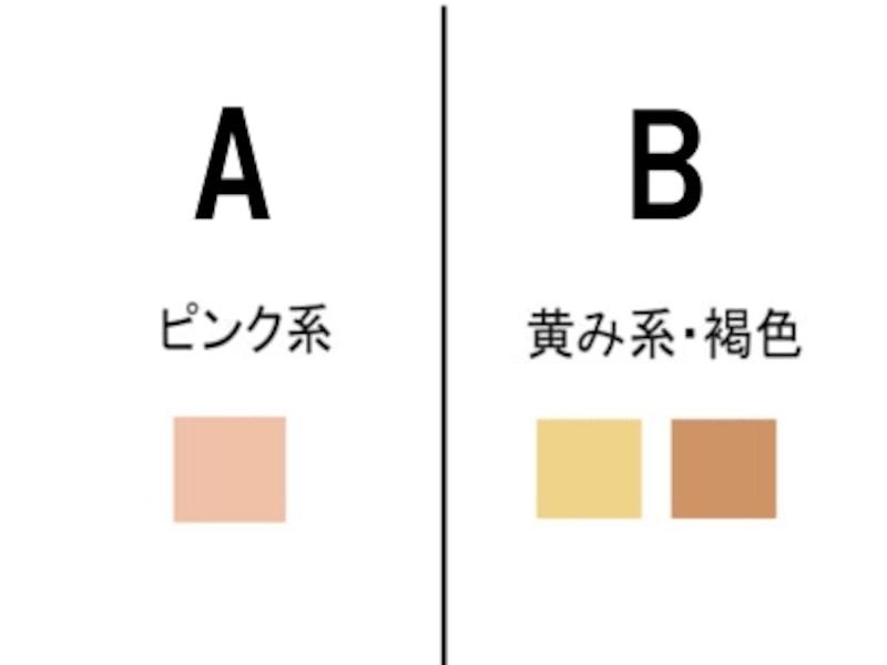 7.腕の内側の色はどの色に近いですか?