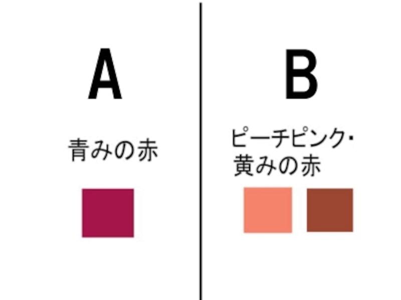 8.指先を軽く押さえた時どの色に近いですか?