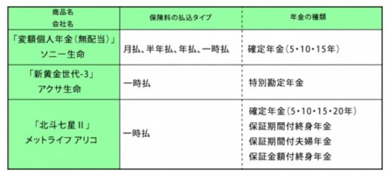 個人年金保険(変額型)